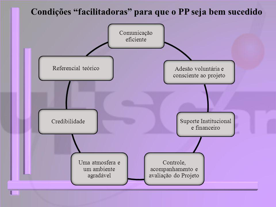 Condições facilitadoras para que o PP seja bem sucedido