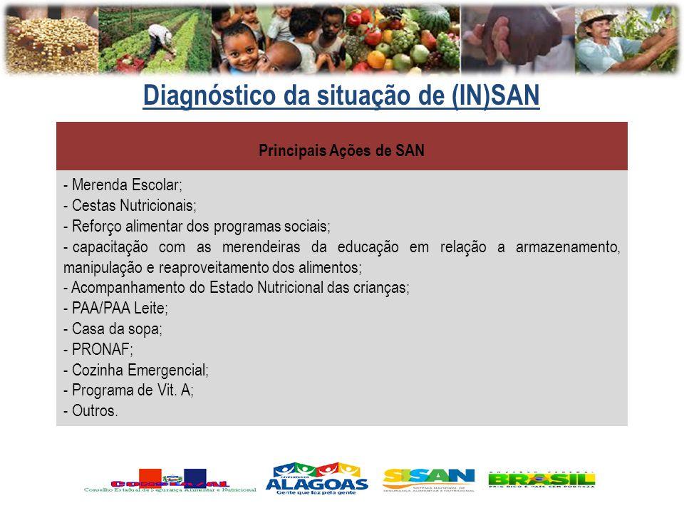 Diagnóstico da situação de (IN)SAN Principais Ações de SAN