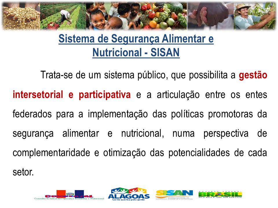 Sistema de Segurança Alimentar e