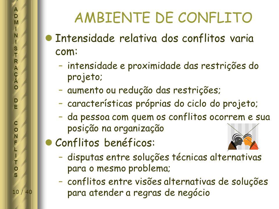 AMBIENTE DE CONFLITO Intensidade relativa dos conflitos varia com: