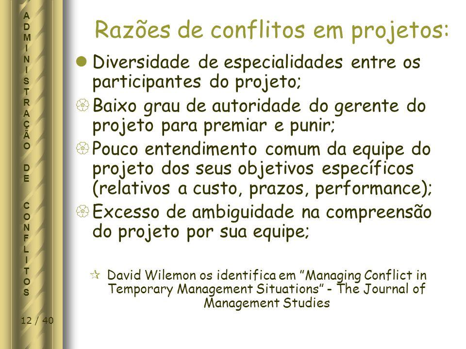 Razões de conflitos em projetos: