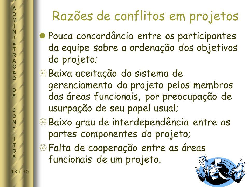 Razões de conflitos em projetos