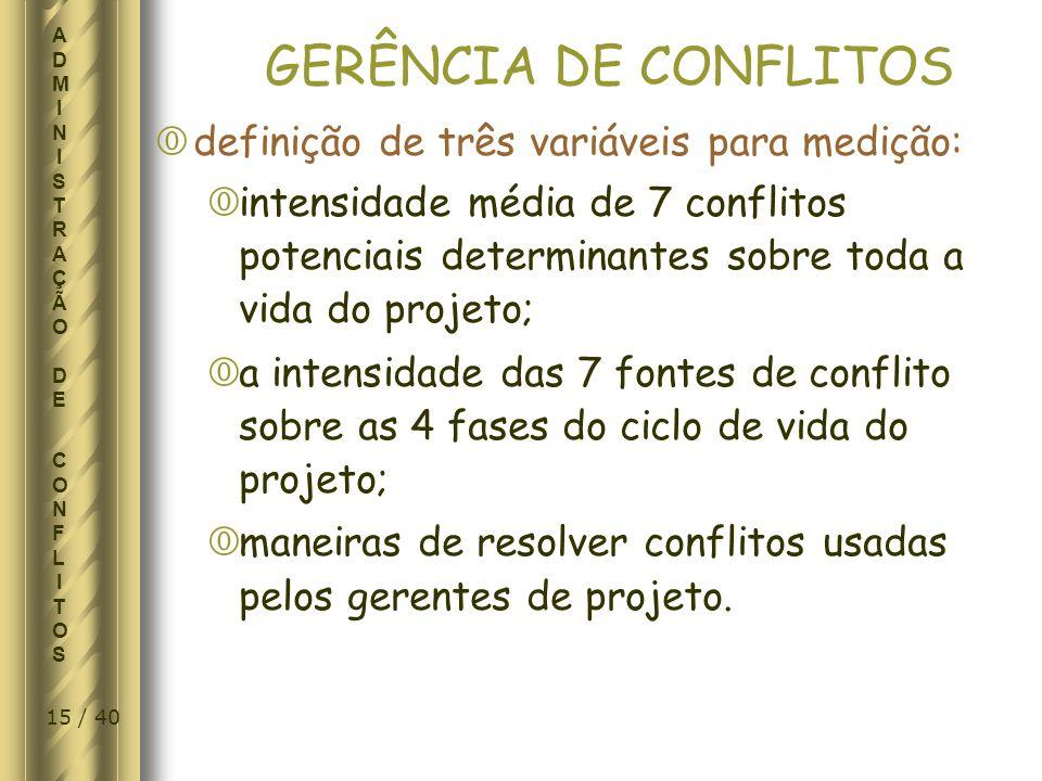 GERÊNCIA DE CONFLITOS definição de três variáveis para medição: