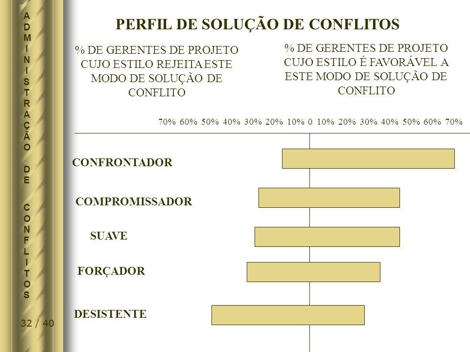 PERFIL DE SOLUÇÃO DE CONFLITOS