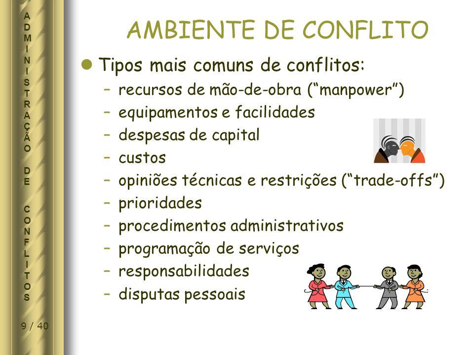 AMBIENTE DE CONFLITO Tipos mais comuns de conflitos: