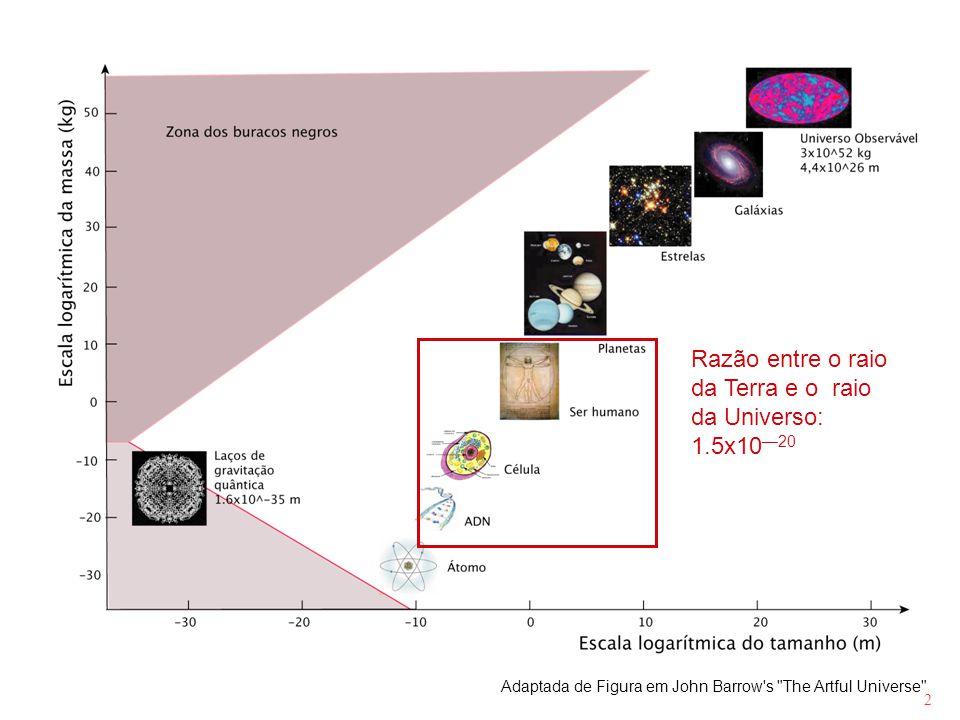 Razão entre o raio da Terra e o raio da Universo: 1.5x10—20
