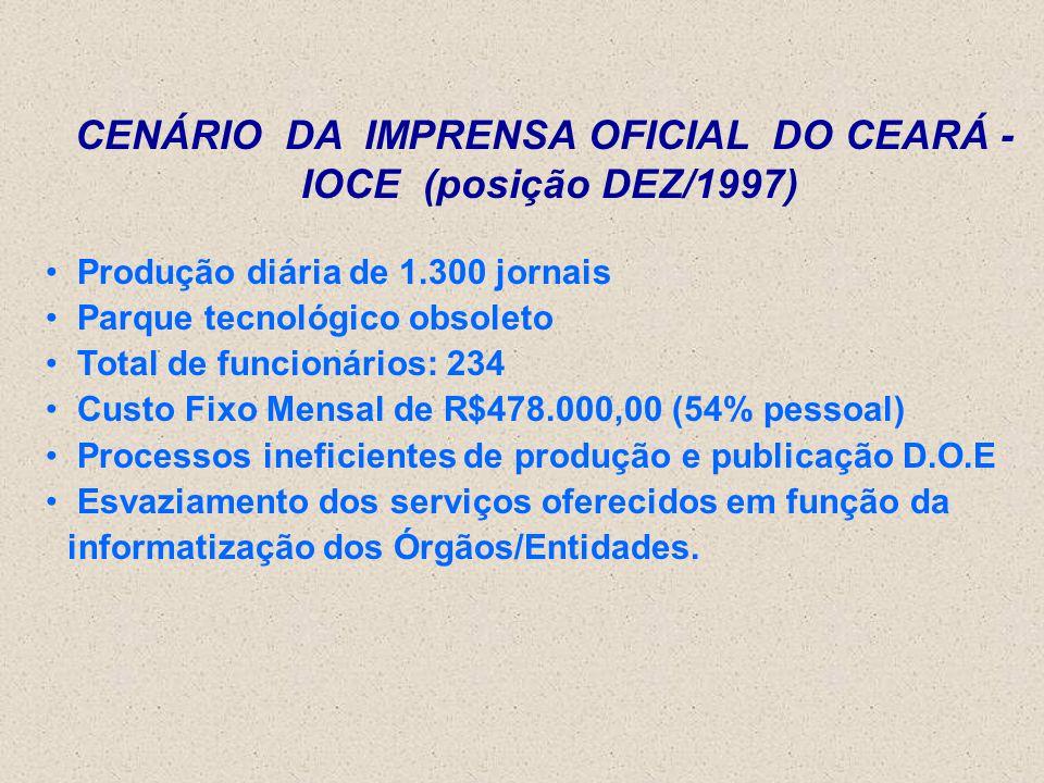 CENÁRIO DA IMPRENSA OFICIAL DO CEARÁ - IOCE (posição DEZ/1997)