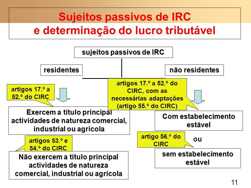Sujeitos passivos de IRC e determinação do lucro tributável