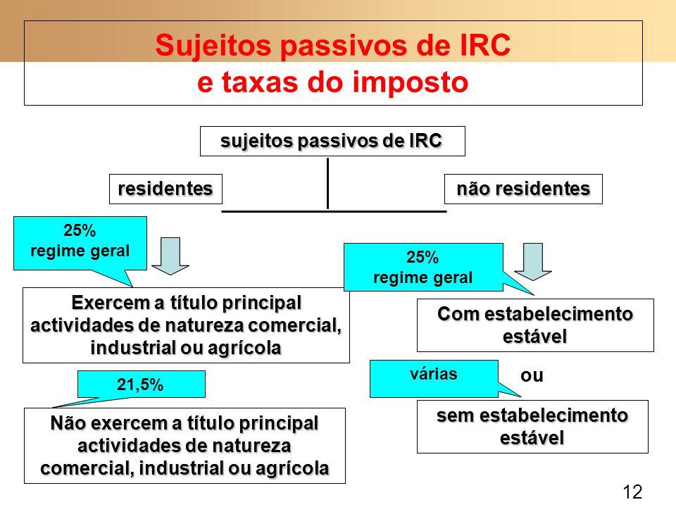 Sujeitos passivos de IRC e taxas do imposto