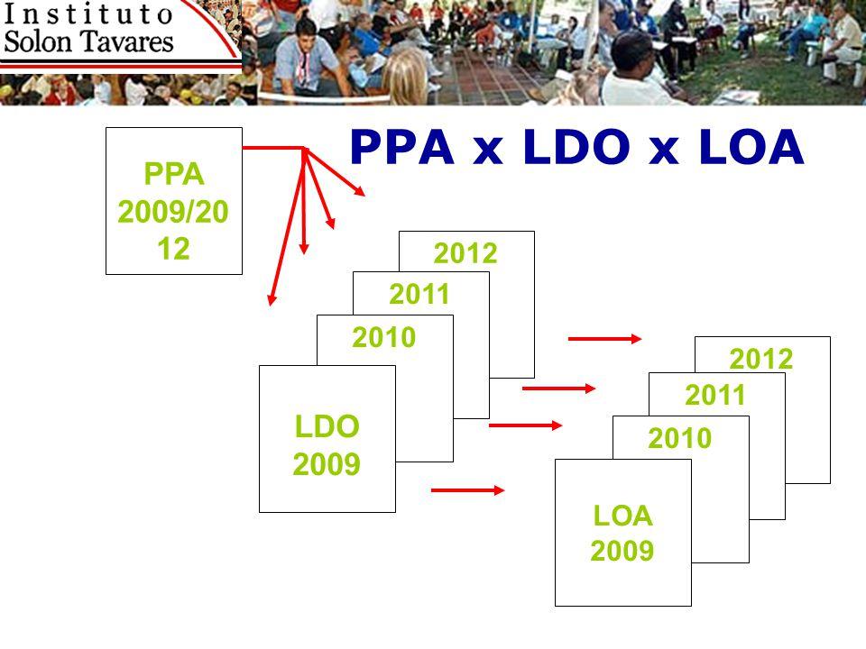 PPA x LDO x LOA PPA 2009/2012 2012 2011 2010 2012 LDO 2009 2011 2010 LOA 2009