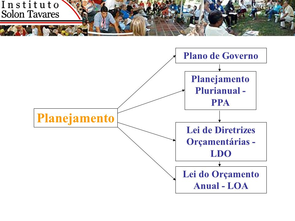 Planejamento Plano de Governo Planejamento Plurianual - PPA