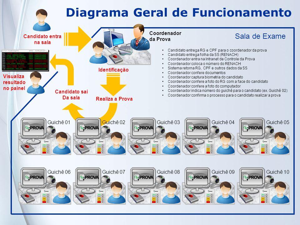 Diagrama Geral de Funcionamento
