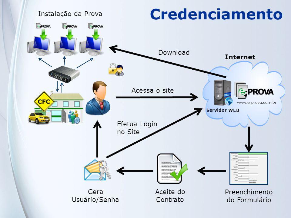 Credenciamento Instalação da Prova Download Internet Acessa o site