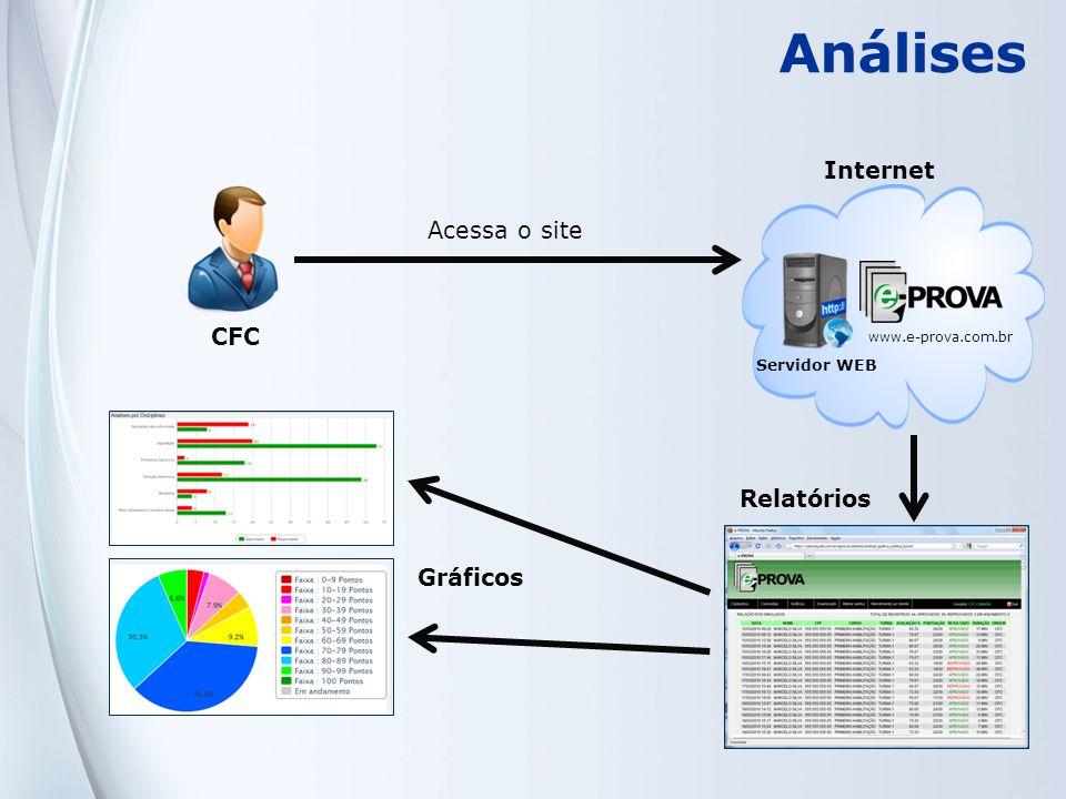 Análises Internet Acessa o site CFC Relatórios Gráficos Servidor WEB