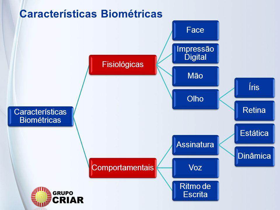 Características Biométricas