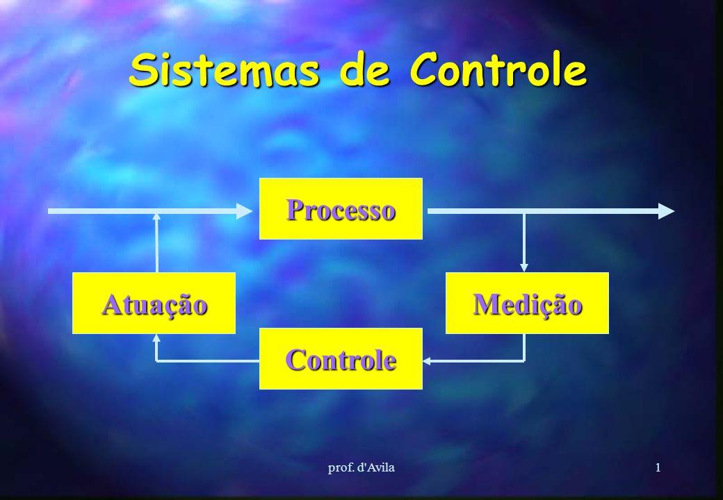 Sistemas de Controle Processo Controle Medição Atuação prof. d Avila