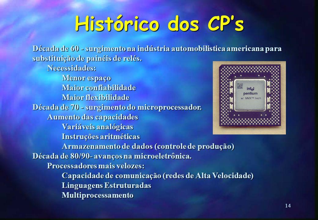 Histórico dos CP's Década de 60 - surgimento na indústria automobilistica americana para substituição de painéis de relés.