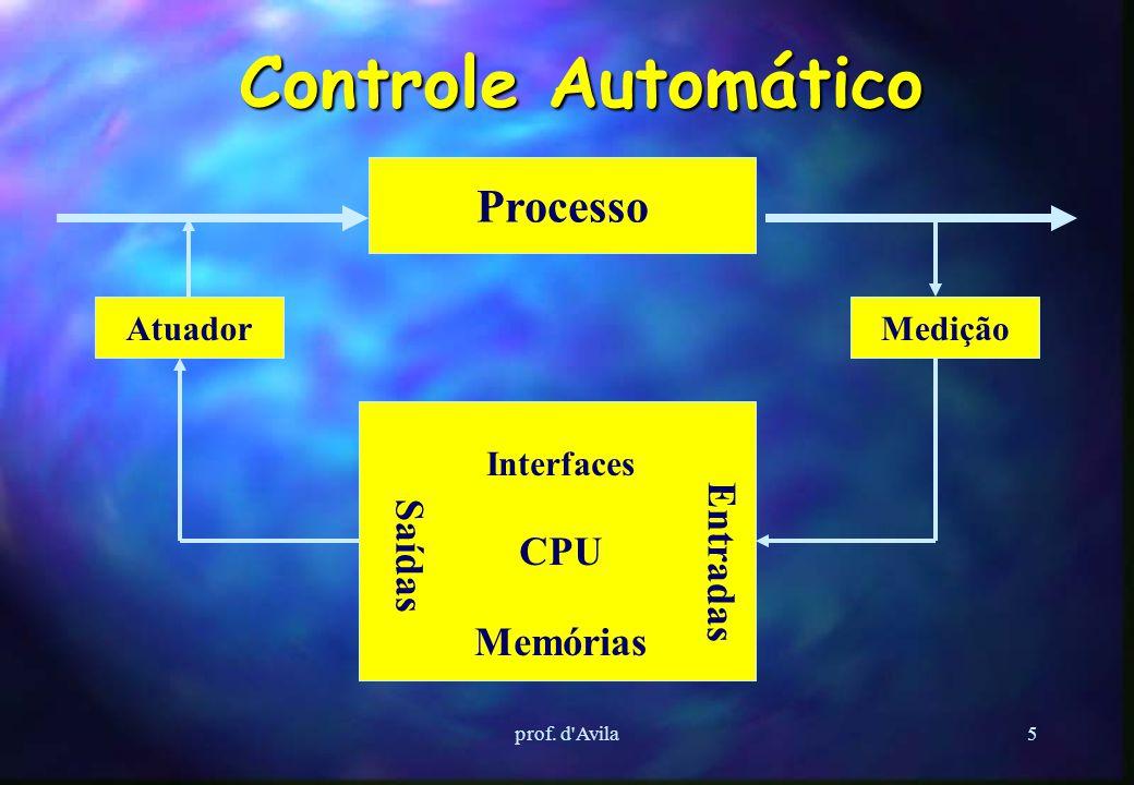 Controle Automático Processo CPU Entradas Saídas Memórias Atuador