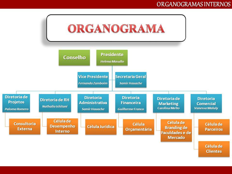 ORGANOGRAMA ORGANOGRAMAS INTERNOS Conselho Presidente