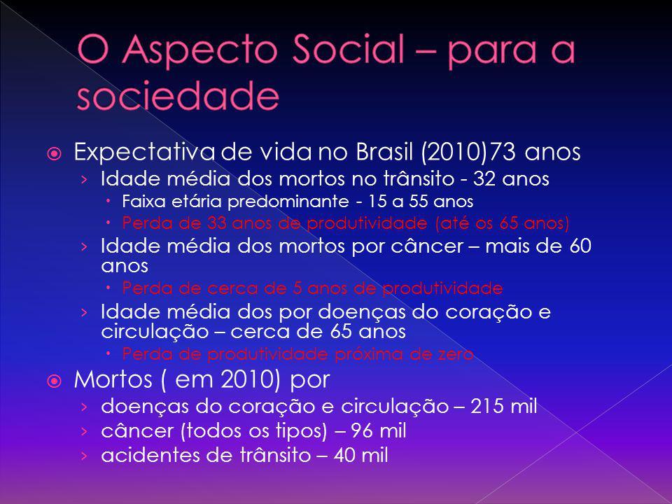 O Aspecto Social – para a sociedade