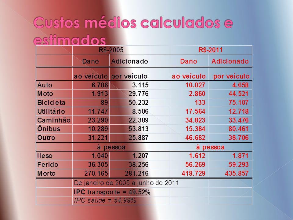 Custos médios calculados e estimados