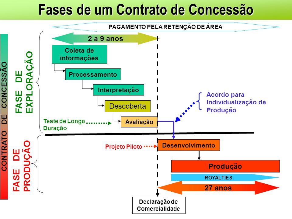 Fases de um Contrato de Concessão