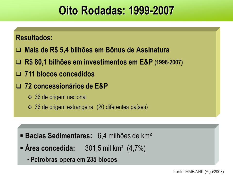 Oito Rodadas: 1999-2007 Resultados: