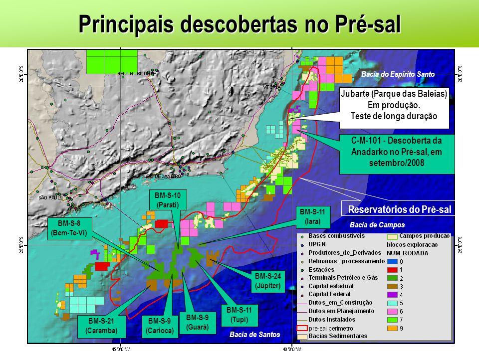 Principais descobertas no Pré-sal