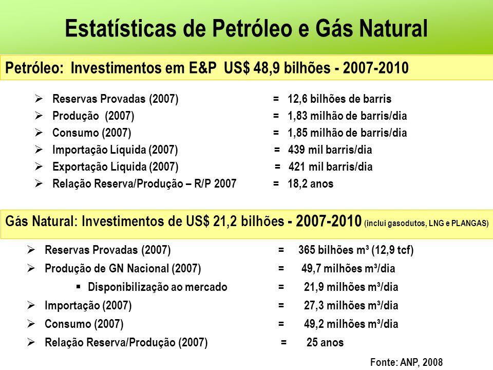 Estatísticas de Petróleo e Gás Natural