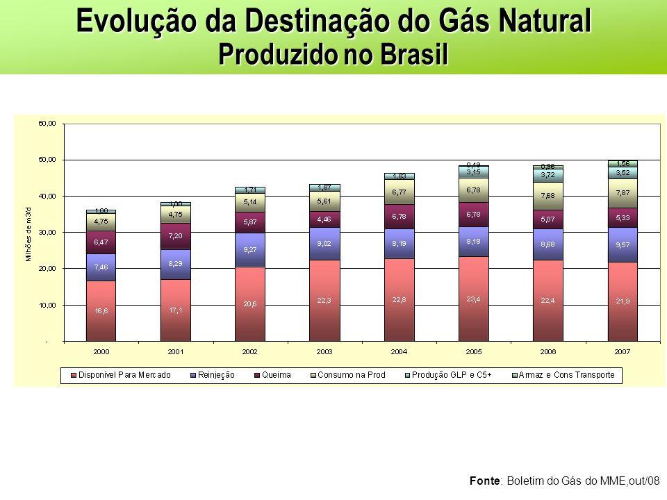 Evolução da Destinação do Gás Natural Produzido no Brasil