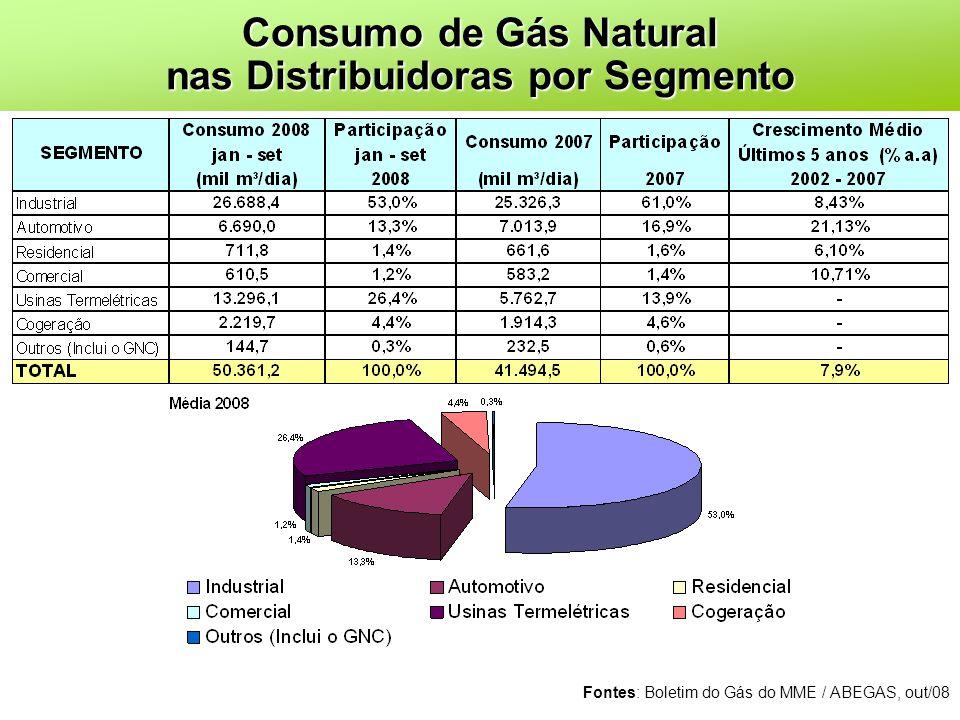 Consumo de Gás Natural nas Distribuidoras por Segmento