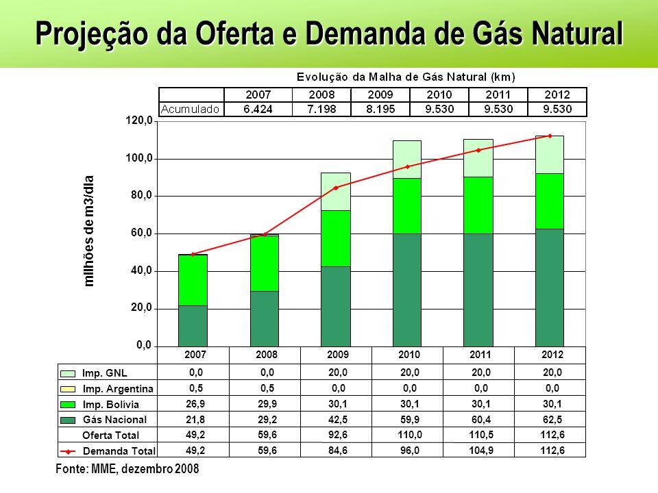 Projeção da Oferta e Demanda de Gás Natural