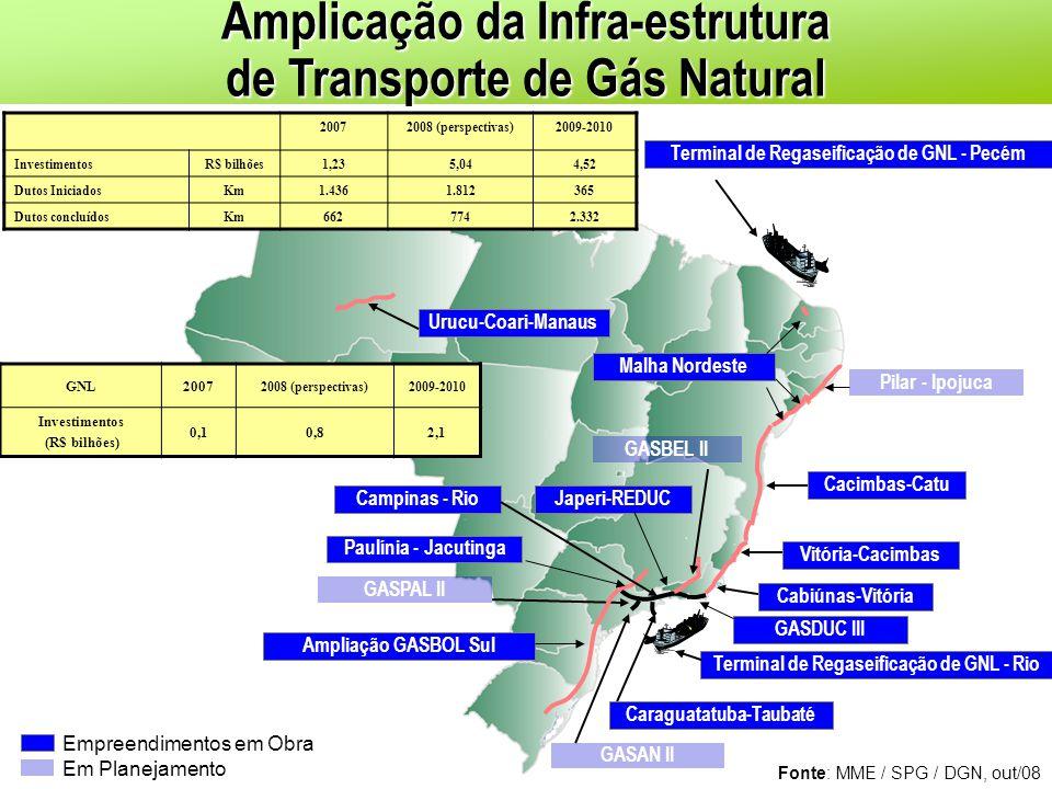 Amplicação da Infra-estrutura de Transporte de Gás Natural