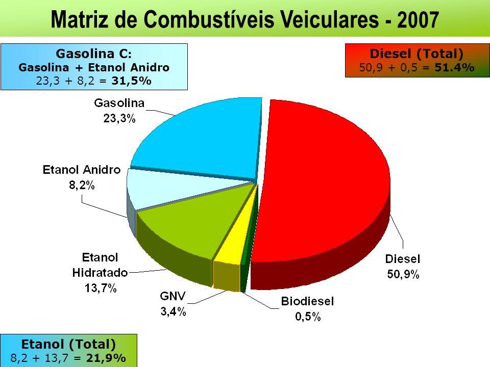 Matriz de Combustíveis Veiculares - 2007 Gasolina + Etanol Anidro