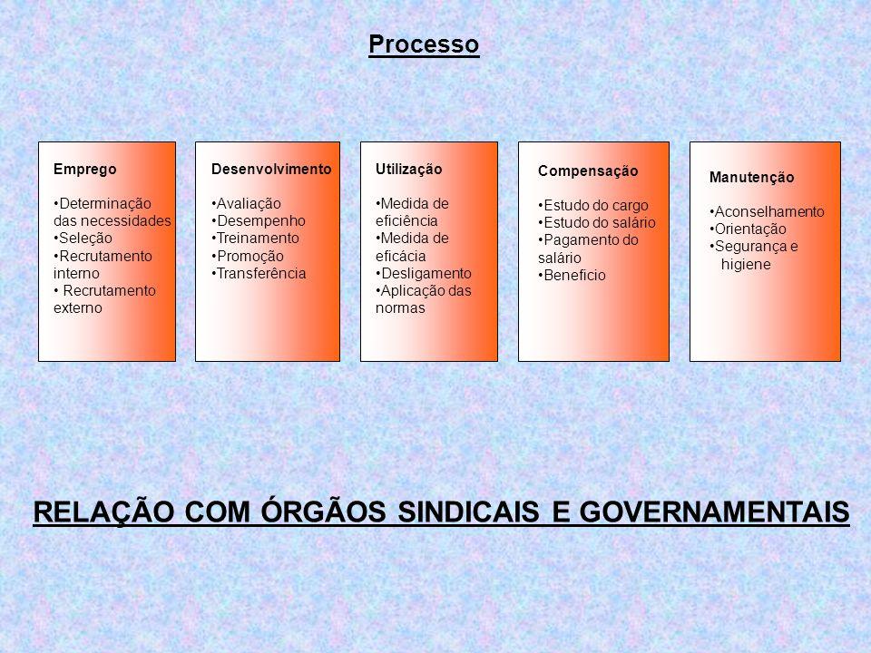 RELAÇÃO COM ÓRGÃOS SINDICAIS E GOVERNAMENTAIS
