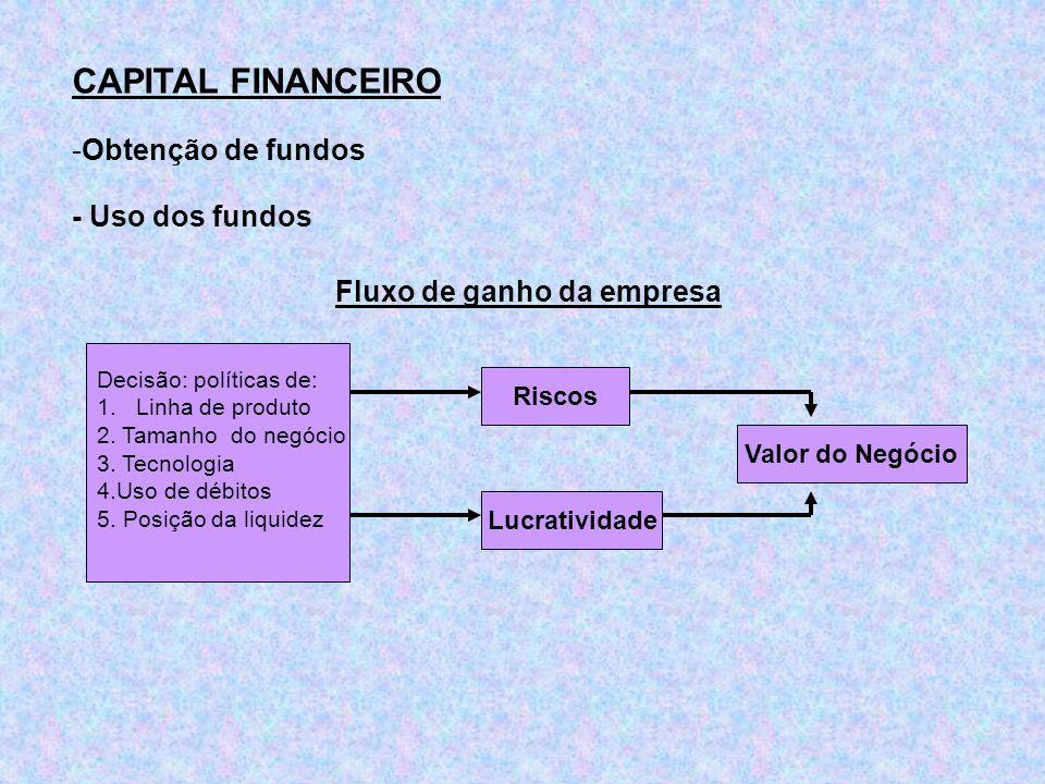 CAPITAL FINANCEIRO Obtenção de fundos - Uso dos fundos