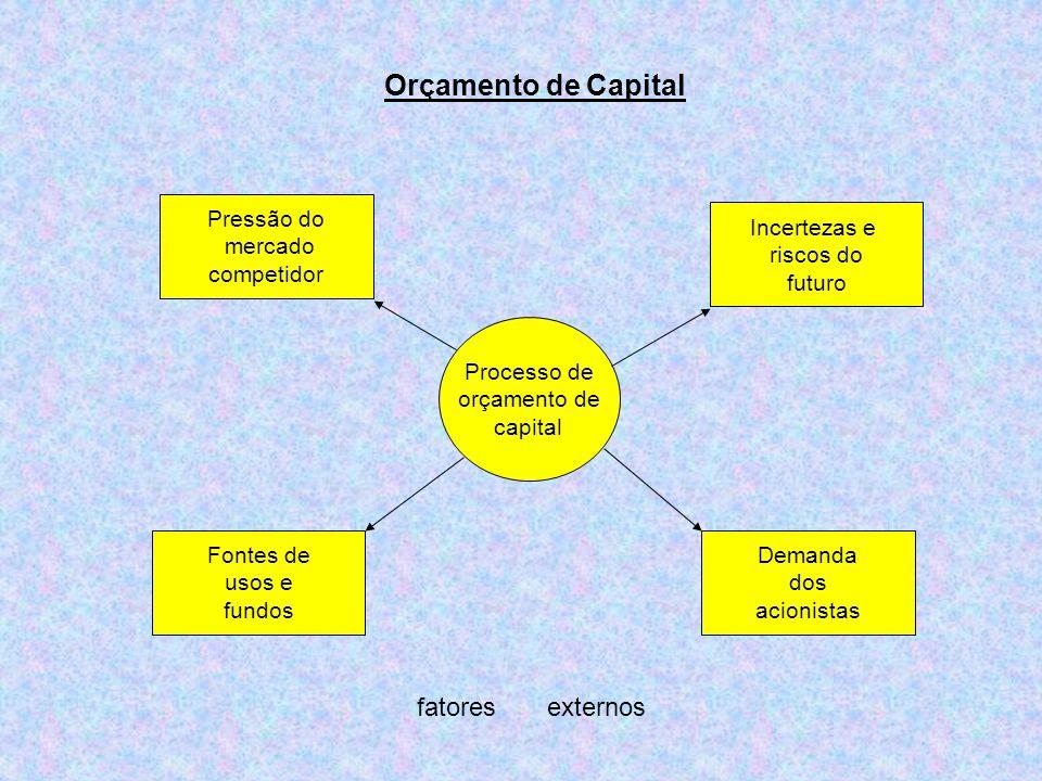 Orçamento de Capital fatores externos Pressão do mercado competidor