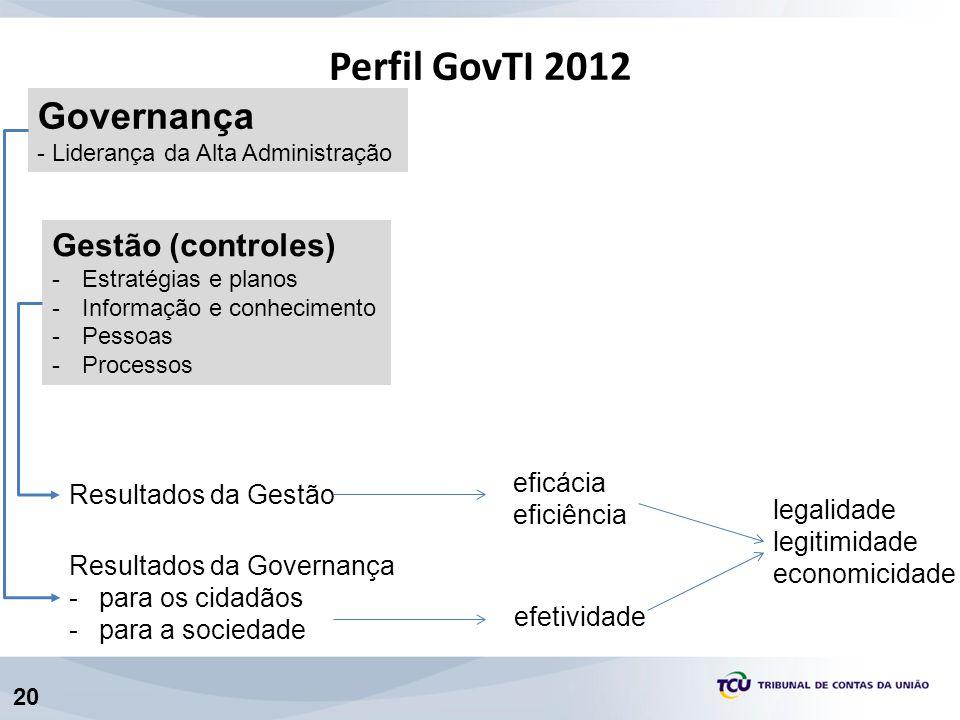Perfil GovTI 2012 Governança Gestão (controles) eficácia