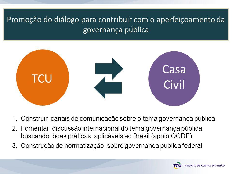 Promoção do diálogo para contribuir com o aperfeiçoamento da governança pública