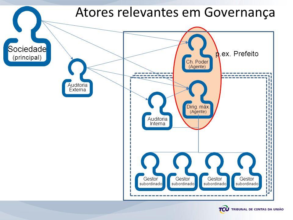 Atores relevantes em Governança