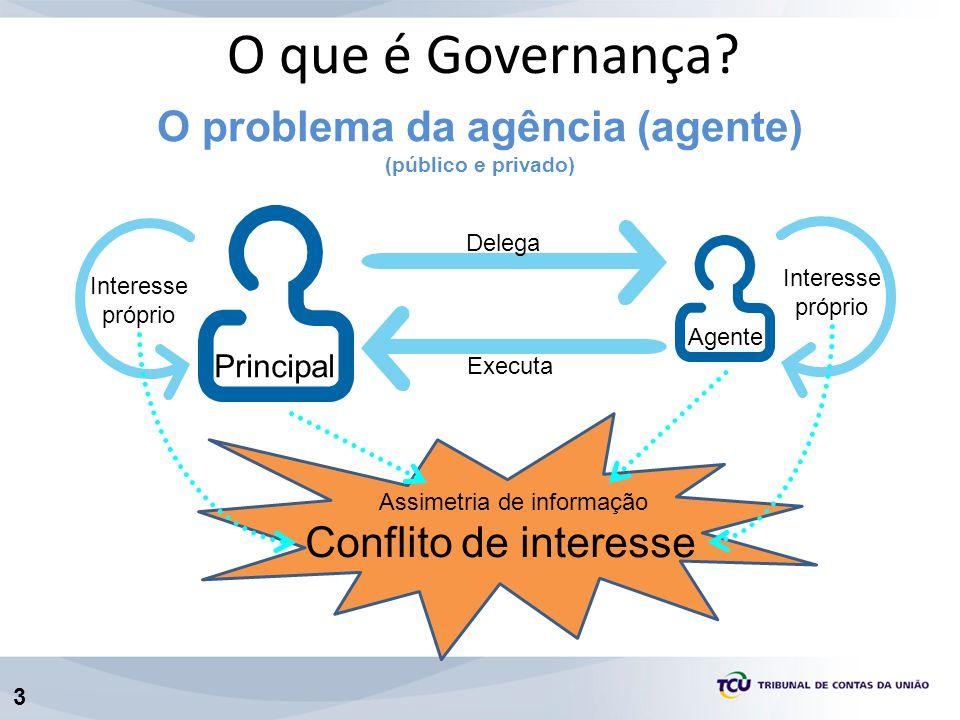 O problema da agência (agente)