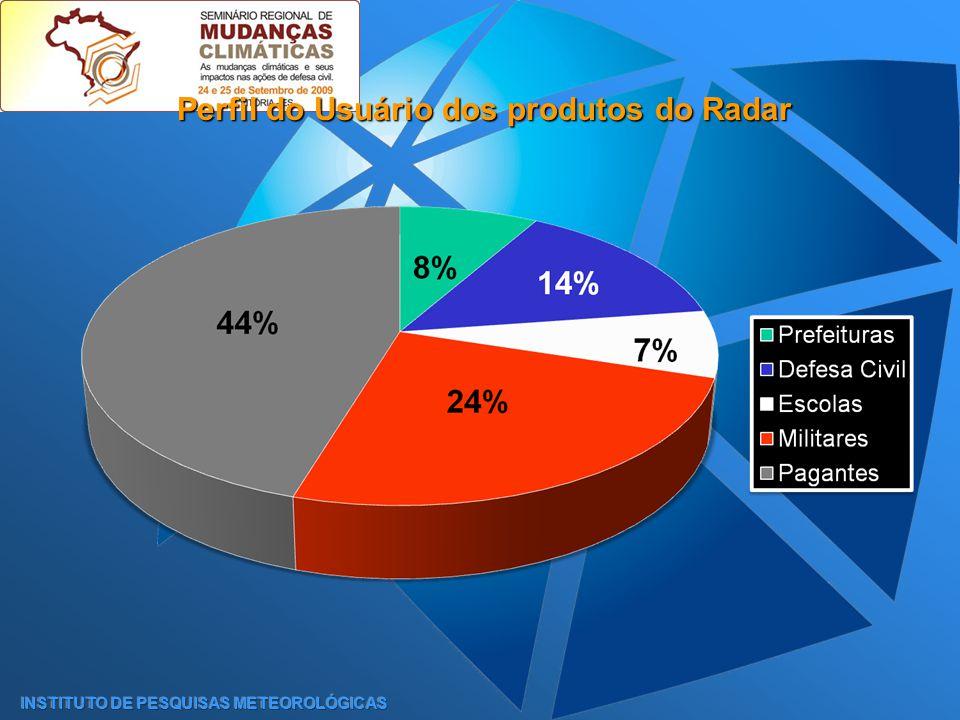Perfil do Usuário dos produtos do Radar