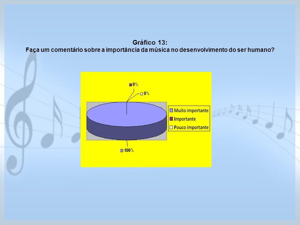 Gráfico 13: Faça um comentário sobre a importância da música no desenvolvimento do ser humano