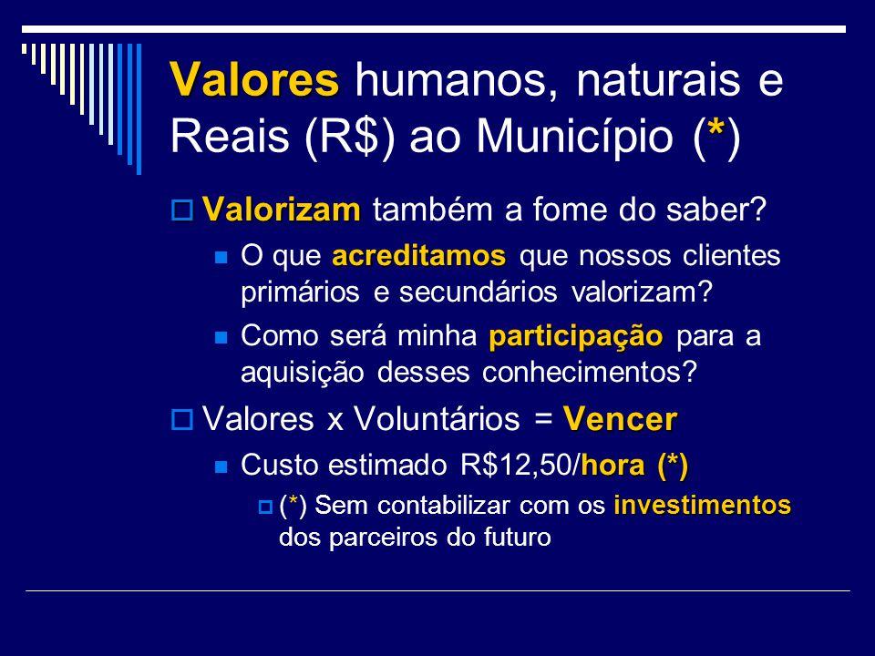 Valores humanos, naturais e Reais (R$) ao Município (*)