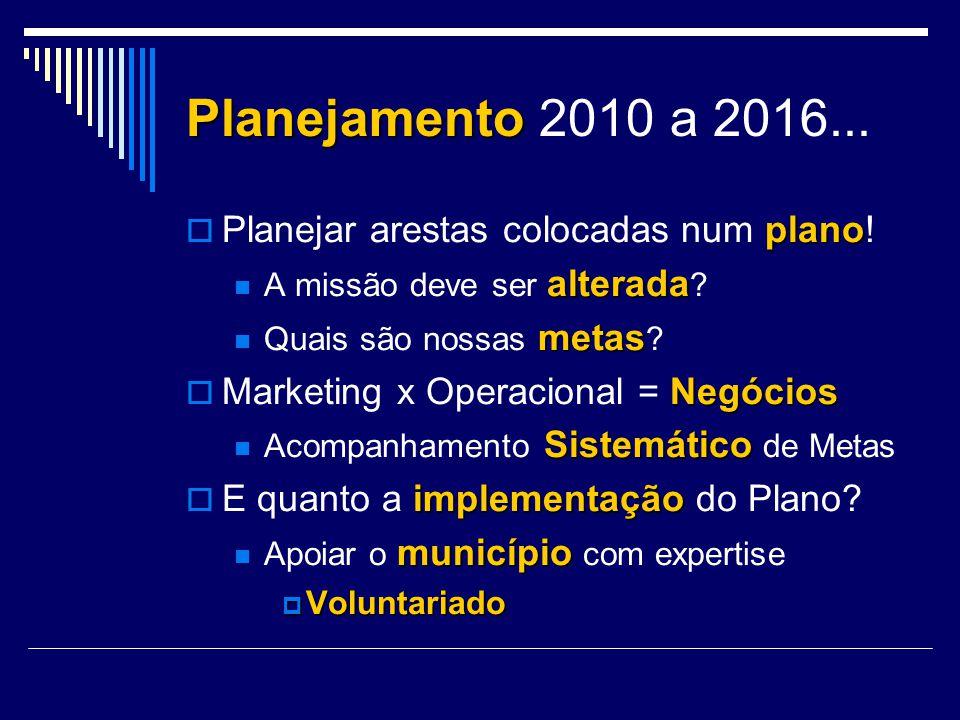 Planejamento 2010 a 2016... Planejar arestas colocadas num plano!