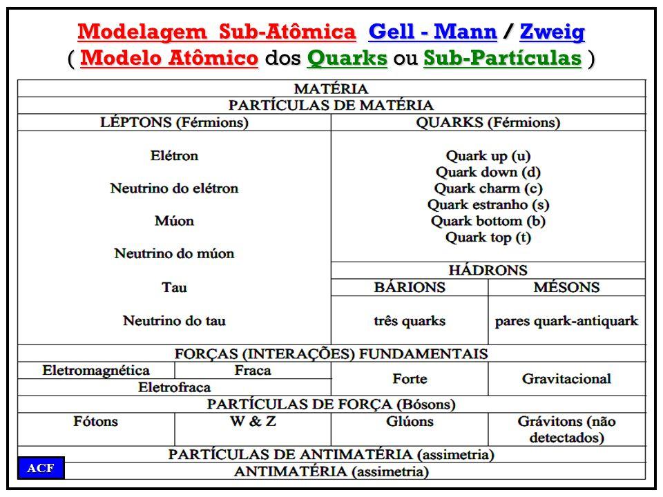 Modelagem Sub-Atômica Gell - Mann / Zweig