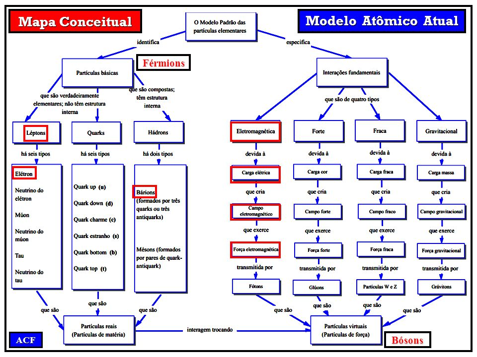 Mapa Conceitual Modelo Atômico Atual