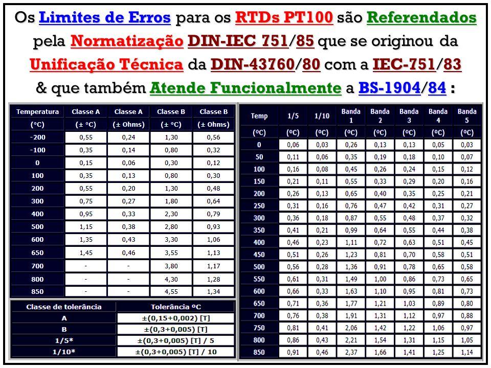 Os Limites de Erros para os RTDs PT100 são Referendados