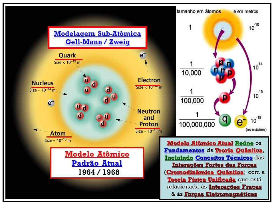 Modelagem Sub-Atômica