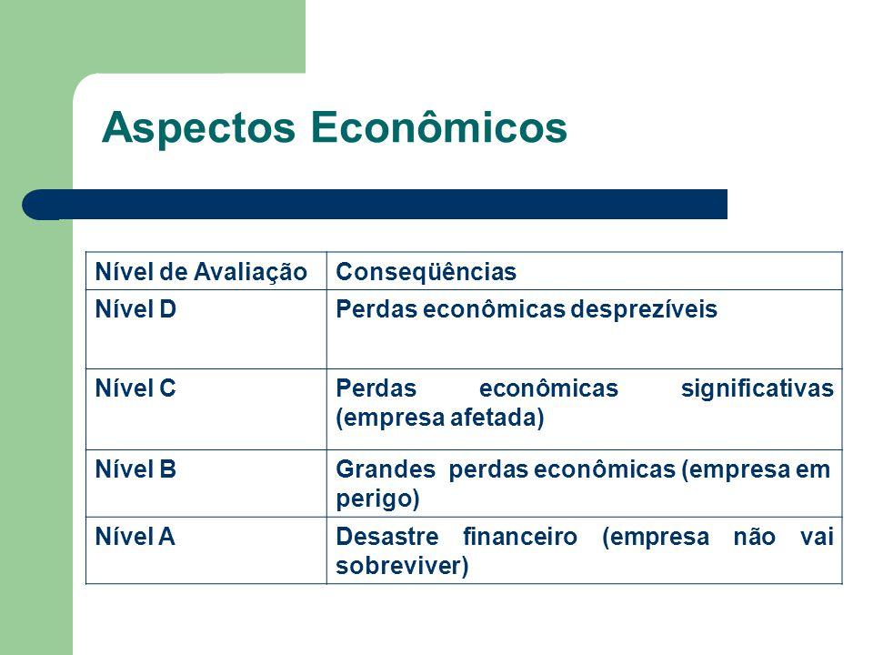 Aspectos Econômicos Nível de Avaliação Conseqüências Nível D